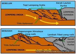 Bergeraknya Gunung di Bumi Telah Dijelaskan dalam Al-Qur'an