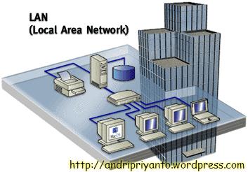 Ilustrasi LAN (sumber: http://lukmanreza.blogspot.com/)