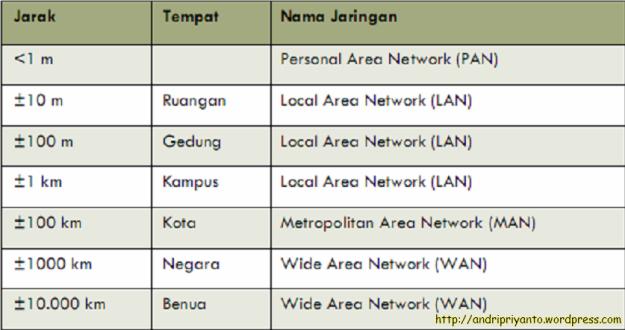 Area jangkauan jenis-jenis jaringan