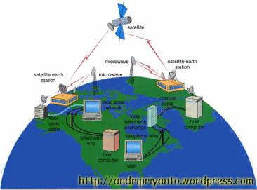 Ilustrasi WAN (sumber: http://belajar-komputer-mu.com/)