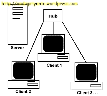 distinguish between peer to peer client server and mainframe networks and explain the advantages and