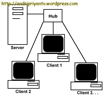 Jaringan Client-Server (sumber: zona-cyber-man.blogspot.com)